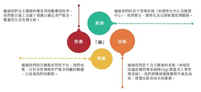 新股消息 | 时代邻里通过港交所聆讯,由时代中国(01233)分拆,业