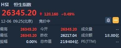 港股开盘(12.6)︱恒指涨0.49%报26345点 港铁(00066)高开逾2%领涨蓝筹