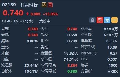 港股异动 | 因股东爆仓昨日股价腰斩 甘肃银行(02139)早盘高开1