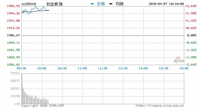 快讯:三大指数震荡走高创指涨2.3% 数字货币板块爆发
