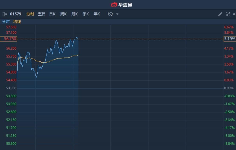 港股异动︱近期获大和上调目标价20%至56港元 颐海国际(01579)涨超