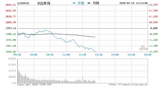 快讯:三大指数午后持续走弱 创指跌逾2%沪指跌0.8%