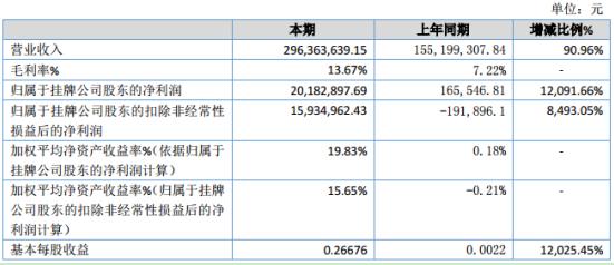 科达建材2019年净利2018.29万元增长12091.66%中标项目增多