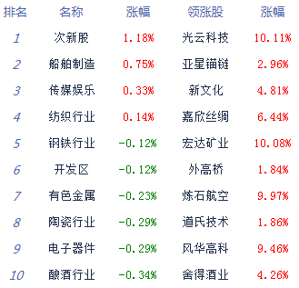 收评:两市低开低走沪指跌近1% 资金观望情绪明显