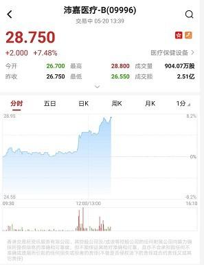 港股异动︱次新股沛嘉医疗-B(09996)午后涨超7%破顶 较发售价高逾