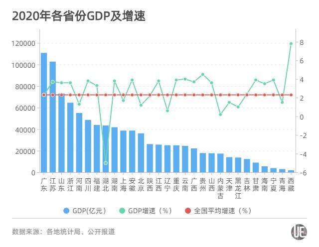 贵州和武汉gdp_2019贵州gdp曲线图