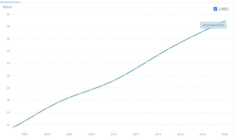 阿富汗多少人口_特朗普施压之下,英国或向阿富汗大幅增兵
